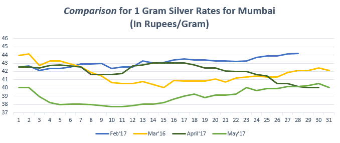Comparison for 1 gram Silver Rates for Mumbai May'17