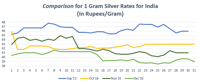 Comparison for 1 gram Silver Rates December '16