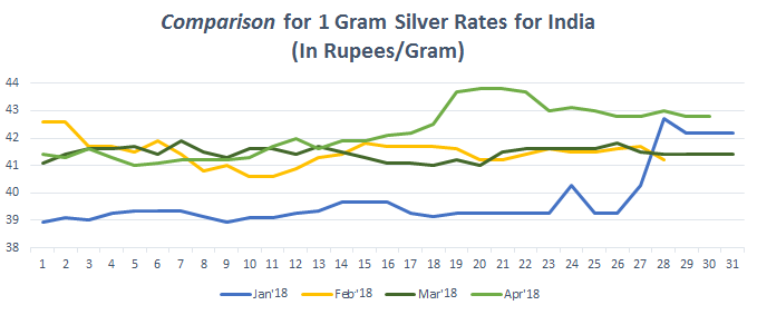 Graph for Silver Rate (1 gram) in India April 2018
