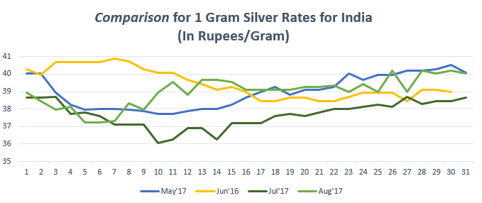 Graph For Silver Rate 1 Gram In India August 17