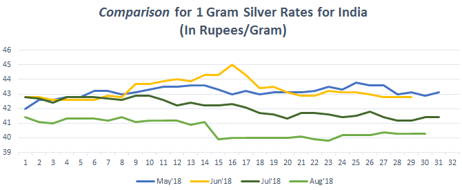 Graph for Silver Rate (1 gram) in India August 2018