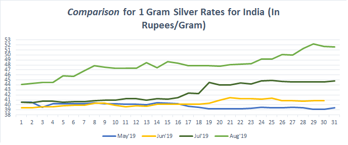 Silver Price In India Today Silver Rate In India 18 Sep