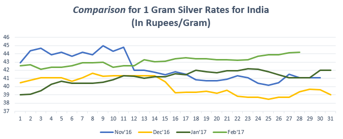 Comparison for 1 gram Silver Rates February '17