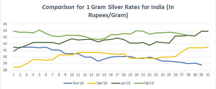 Silver Price Trend In India Bankbazaar