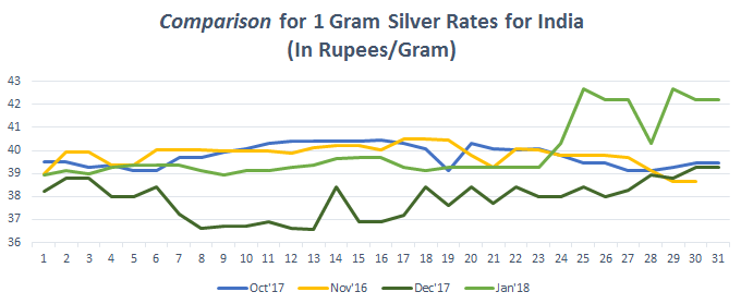 Graph for Silver Rate (1 gram) in India January 2018