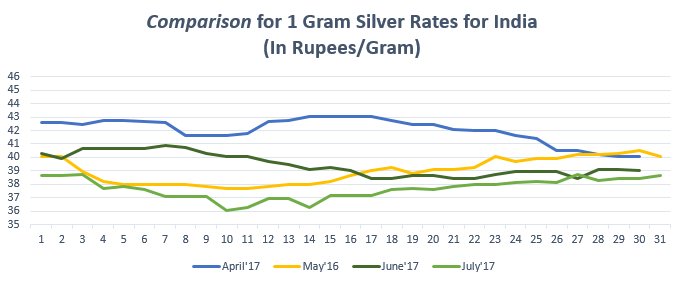 Graph for Silver Rate (1 gram) in India July'17