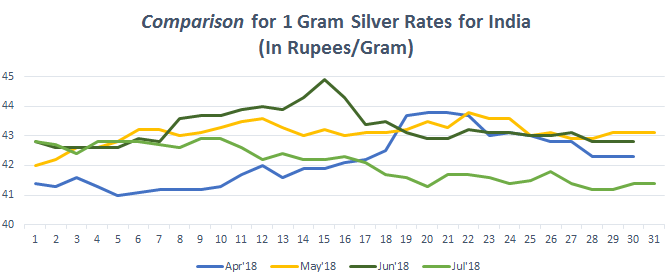 Graph For Silver Rate 1 Gram In India July 2018