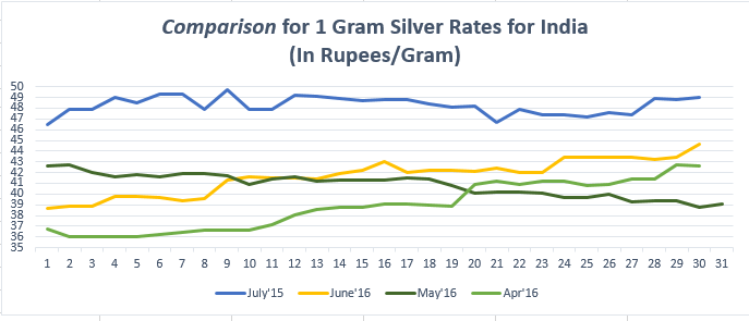 Comparison For 1 Gram Silver Rates India July 16