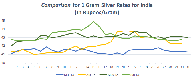 Graph for Silver Rate (1 gram) in India June 2018