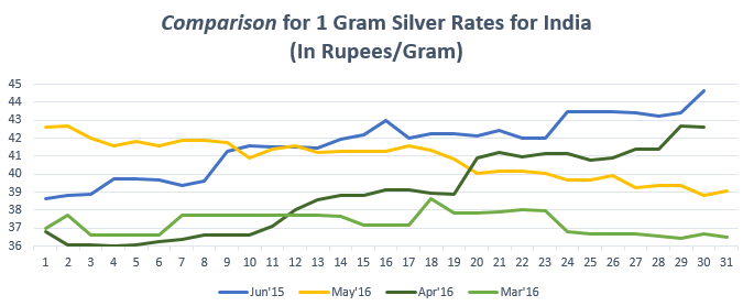 Comparison for (1 gram) Silver Rates for India Jun'16