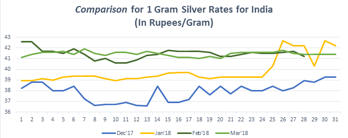 Graph for Silver Rate (1 gram) in India March 2018