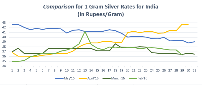 Comparison for (1gram) Silver Rates for India May'16