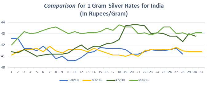 Graph for Silver Rate (1 gram) in India May 2018