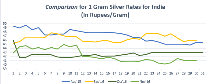 Comparison for 1 gram Silver Rates for India November '16