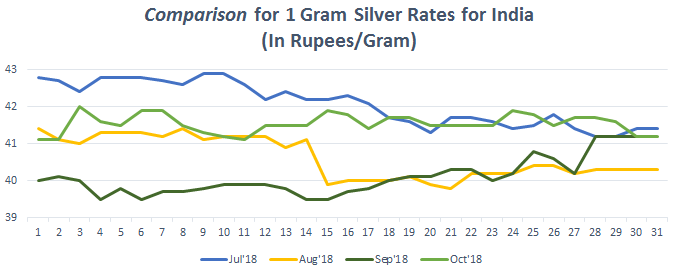 Graph For Silver Rate 1 Gram In India Oct 2018