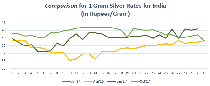 Graph for Silver Rate (1 gram) in India October 2017