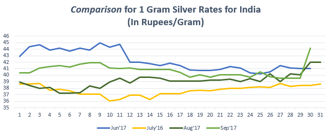 Graph for Silver Rate (1 gram) in India september'17