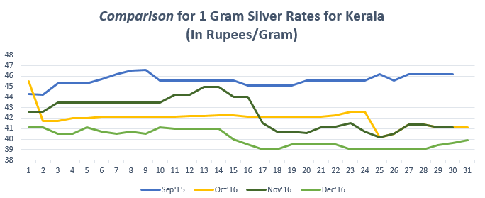 Comparison for 1 gram Silver Rates for Kerala December '16