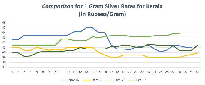 Comparison for 1 gram Silver Rates for Kerala February '17