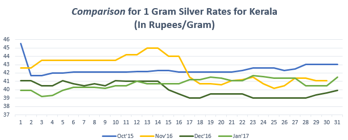 Comparison for 1 gram Silver Rates for Kerala January '17