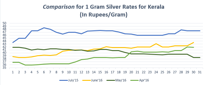 Comparison for (1 gram) Silver Rates for Kerala July'16