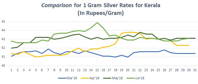Graph For Silver Rate 1 Gram In Kerala June 2018