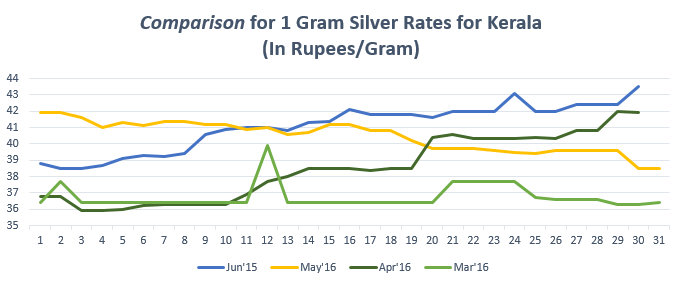 Comparison for (1 gram) Silver Rates for Kerala Jun'16