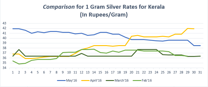 Comparison for (1gram) Silver Rates for Kerala May'16