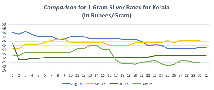 Comparison for 1 gram Silver Rates for Kerala November '16