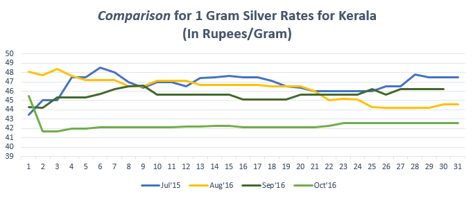 Comparison for 1 gram Silver Rates for Kerala October '16