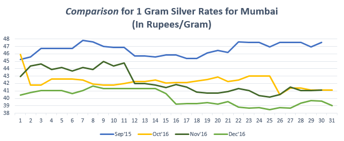Comparison for 1 gram Silver Rates for Mumbai December '16