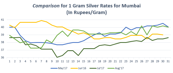 Graph for Silver Rate (1 gram) in Mumbai August'17
