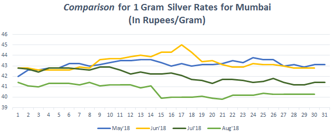Silver Price Today Per Gram April 2019