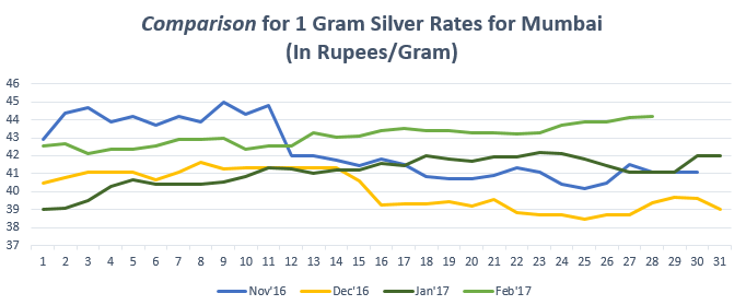 Comparison for 1 gram Silver Rates for Mumbai February '17