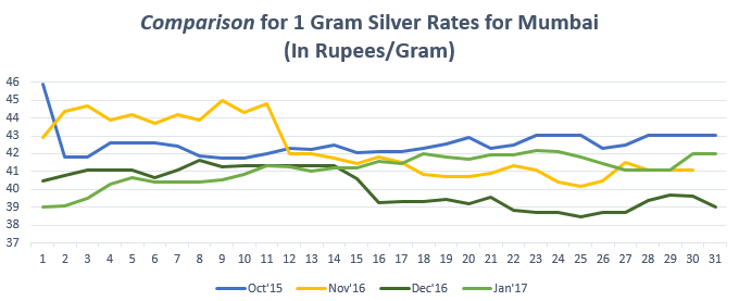 Comparison for 1 gram Silver Rates for Mumbai January '17