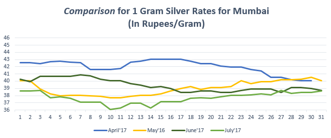 Graph for Silver Rate (1 gram) in Mumbai July'17