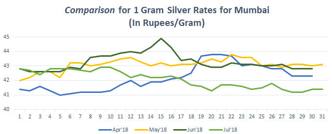 Graph for Silver Rate (1 gram) in Mumbai July 2018