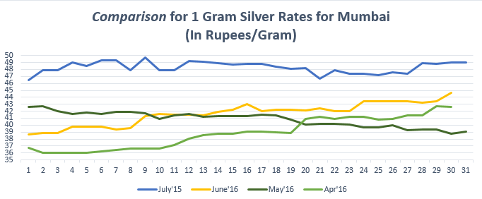 Comparison for (1 gram) Silver Rates for Mumbai July'16