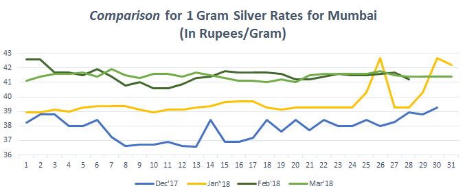 Graph for Silver Rate (1 gram) in Mumbai March 2018
