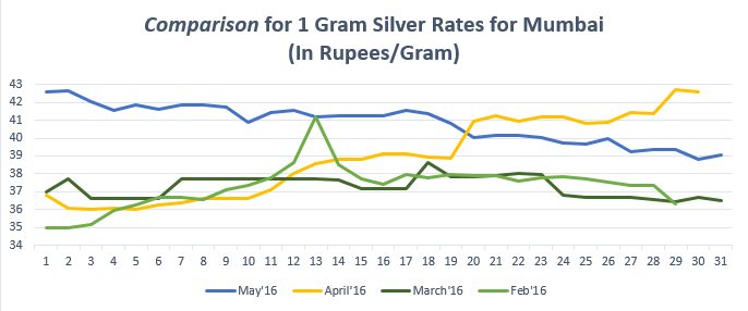 Comparison for (1gram) Silver Rates for Mumbai May'16
