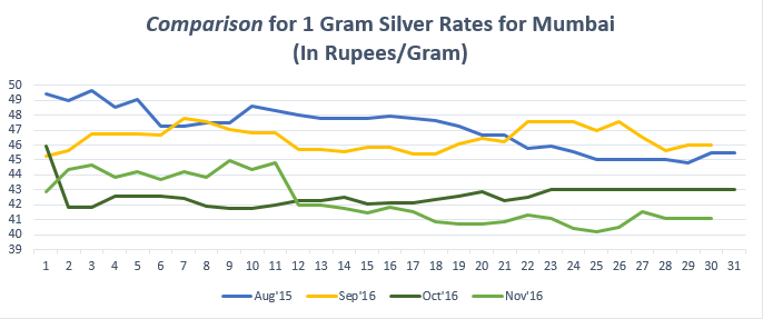 Comparison for 1 gram Silver Rates for Mumbai November '16