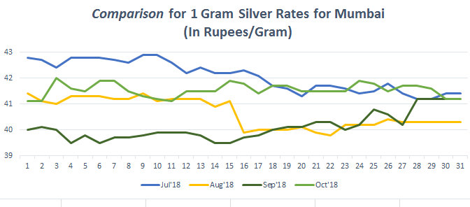 Graph for Silver Rate (1 gram) in Mumbai oct-1 2018