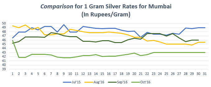 Comparison for 1 gram Silver Rates for Mumbai October '16