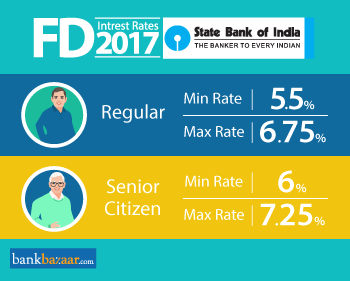 sbi interest rates on FD