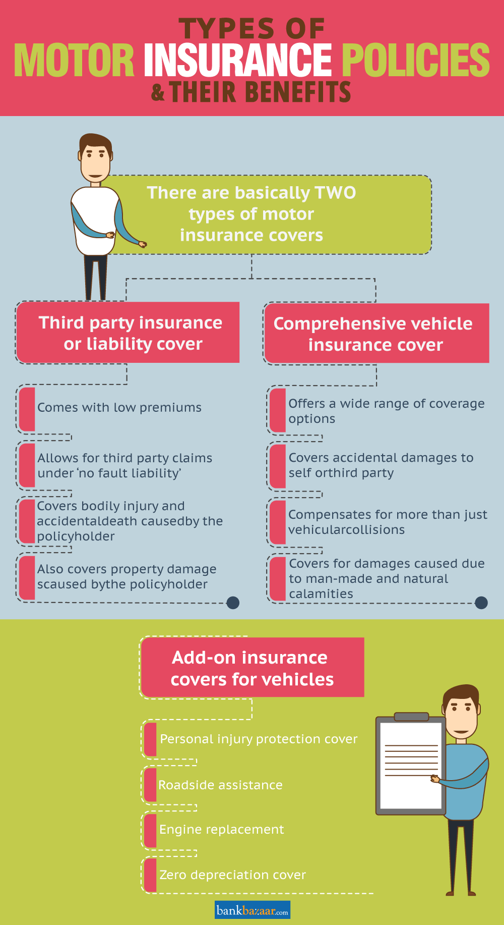 Types of Motor Insurance Policy