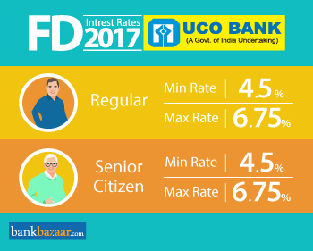 fixed deposit interest rate uco bank