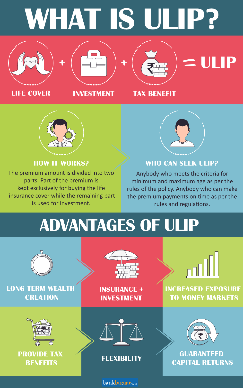 ULIP versus Traditional life insurance policy
