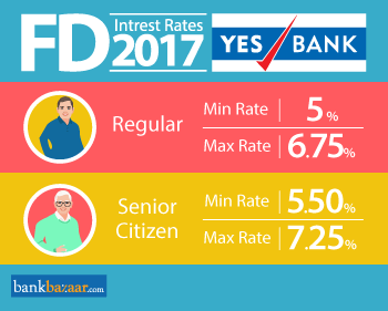 Minimum and Maximum Yes Bank fd interest rates 2017 for Regular and Senior Citizen